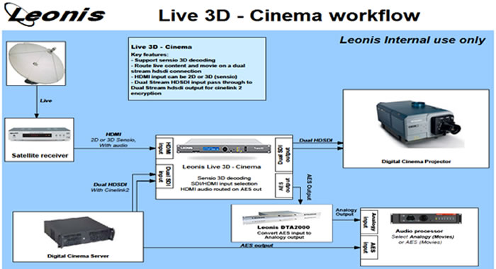trans3d影院工作流程图